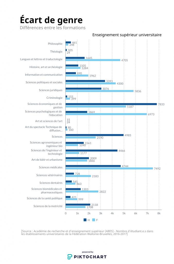 Nombre d'étudiant.e.s inscrit.e.s dans les universités de la Fédération Wallonie-Bruxelles, ventilé par sexe et par domaine, 2016-2017, ARES.