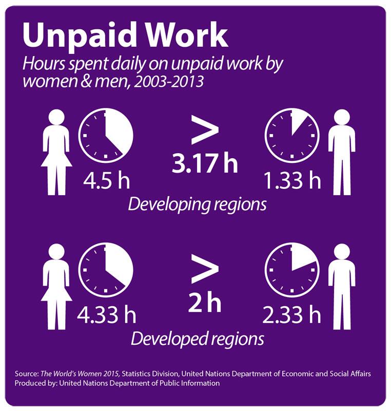 Grafiek 'Onbetaalde arbeid gepresteerd door vrouwen & mannen, 2003-2013'.In ontwikkelende regio's:  vrouwen 4,5u/dag verus mannen 1,33u/dag (verschil: 3,17u/dag). In ontwikkelde regio's: vrouwen 4,44u/dag versus 2,33u/dag (verschil 2u/dag).
