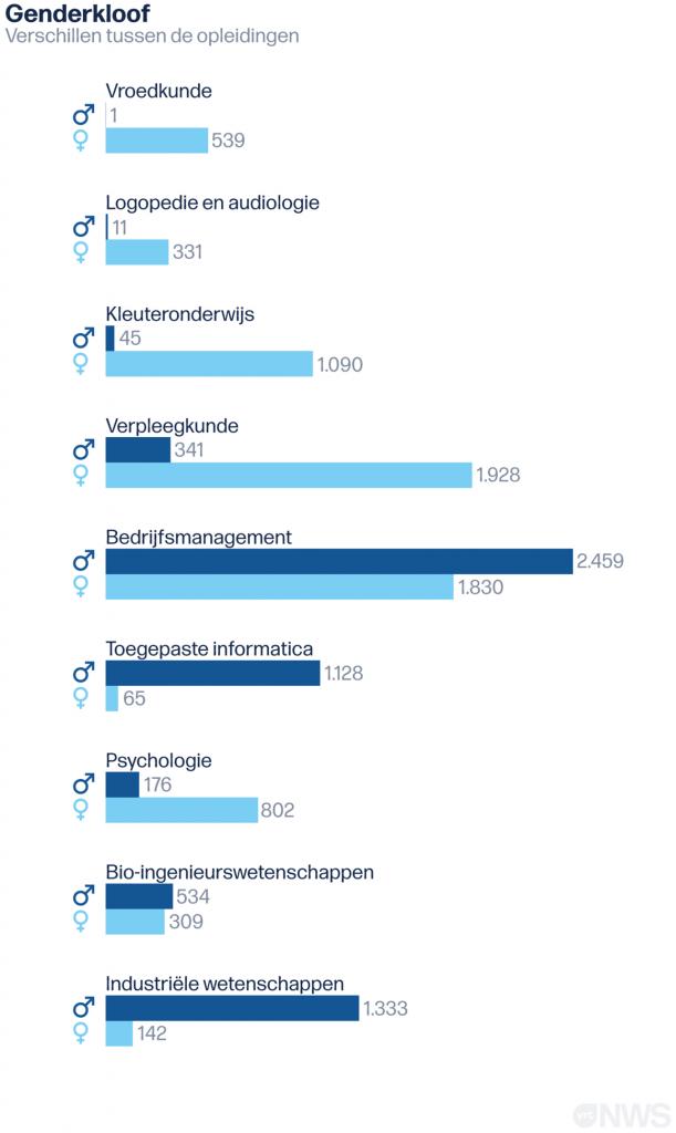 Een vergelijkende grafiek 'Genderkloof' met het aantal vrouwelijke en mannelijke studenten in een tiental opleidingen